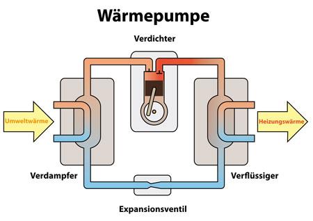 waermepumpe-funktion